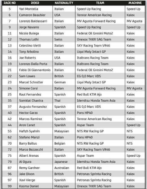 Moto2 Rider Line Up 2021