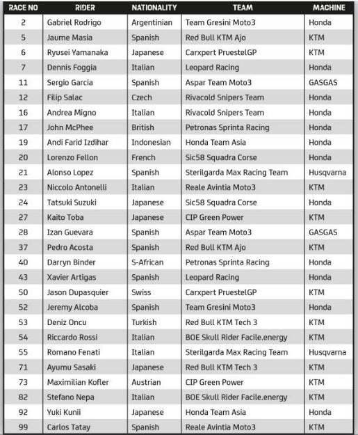 Moto3 Rider Line Up 2021