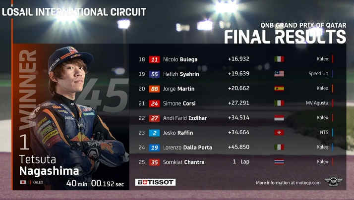 Hasil Race Moto2 qatar 2020 Andi Farid Izdihar