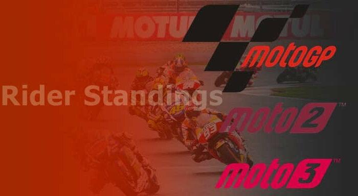 Klasemen MotoGP 2020 Terbaru Hari ini