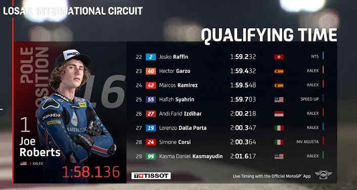 Hasil Kualifikasi Moto2 Qatar Andi Farid Izdihar
