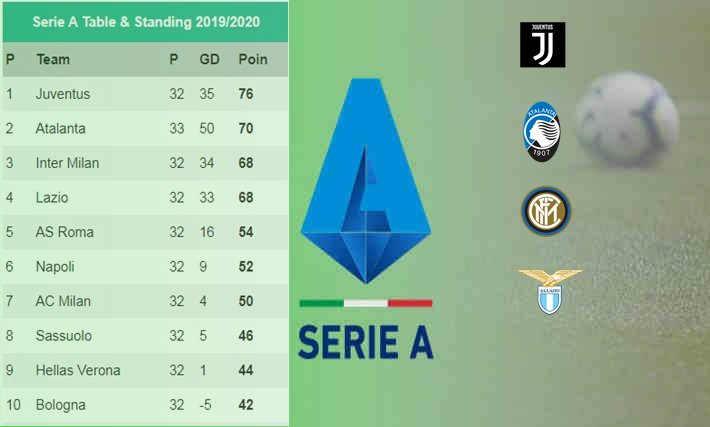 Atalanta Rebut Posisi 2 Klasemen Serie A