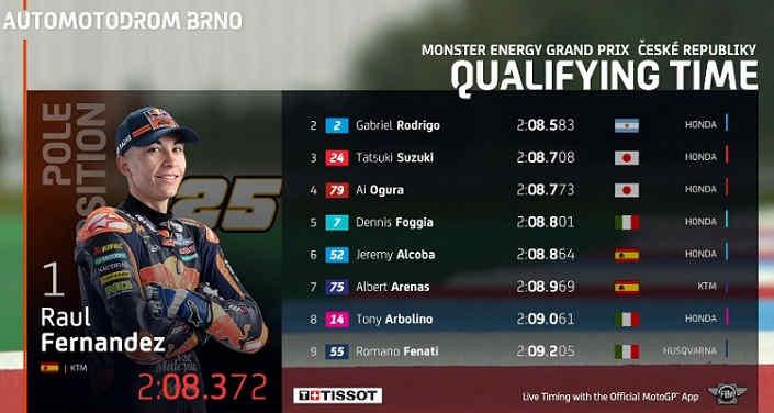 Hasil Kualifikasi Moto3 Ceko