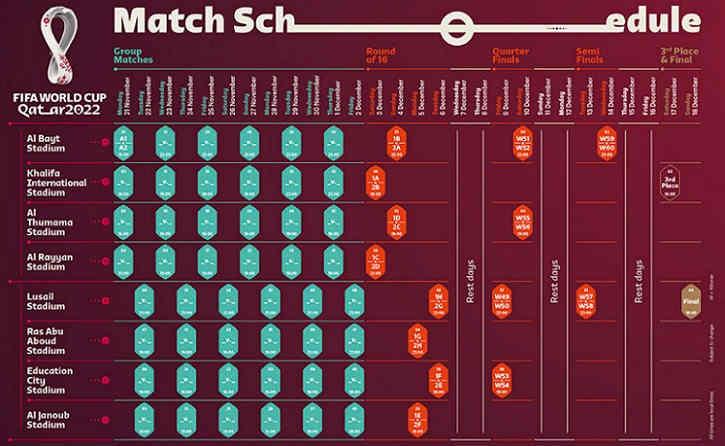 Jadwal Piala Dunia 2022 Qatar Resmi Di Rilis