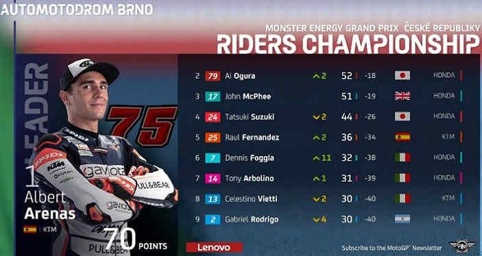 Klasemen Moto3 Ceko 2020