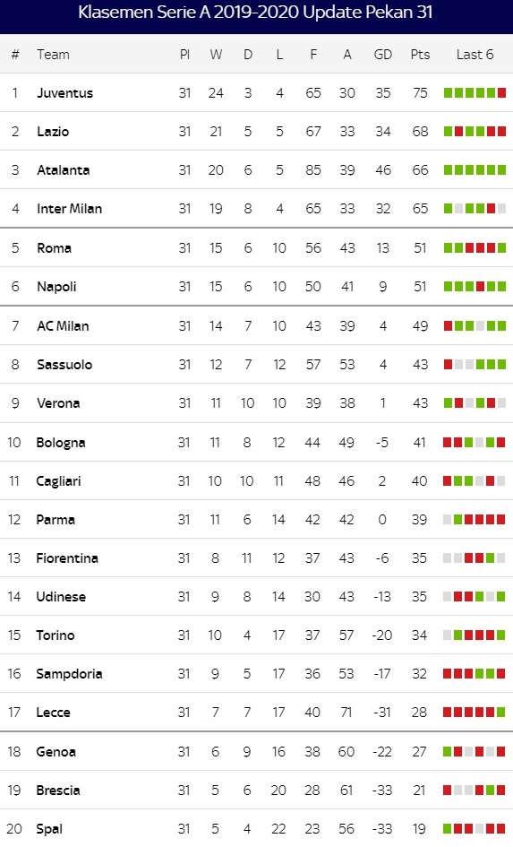 Klasemen Serie A 2019-2020 Update Pekan 31