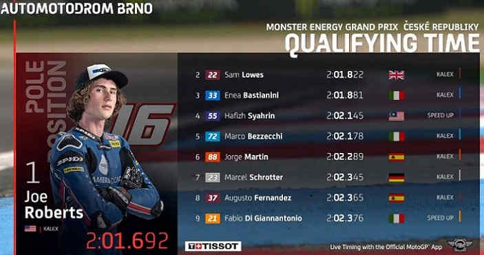 Hasil Kualifikasi Moto2 ceko