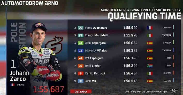 Hasil Kualifikasi MotoGP Ceko tadi malam