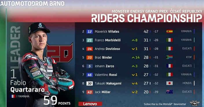 Klasemen MotoGP Ceko 2020