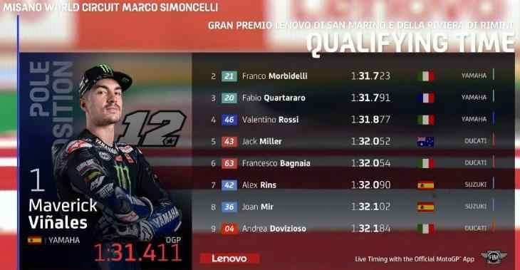 Hasil Kualifikasi MotoGP 2020 Semalam Seri San Marino Lengkap Semua Kelas