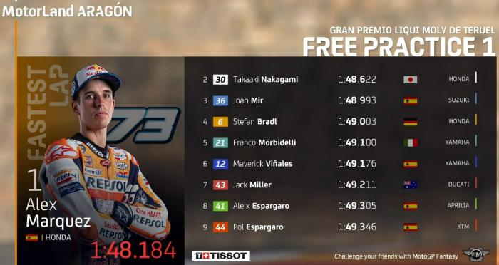 Hasil FP1 MotoGP Teruel 2020