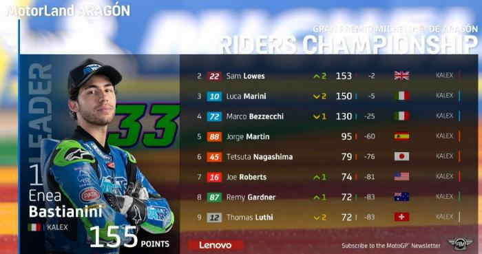 Klasemen Moto2 Aragon 2020