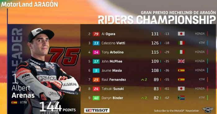Klasemen Moto3 Aragon 2020