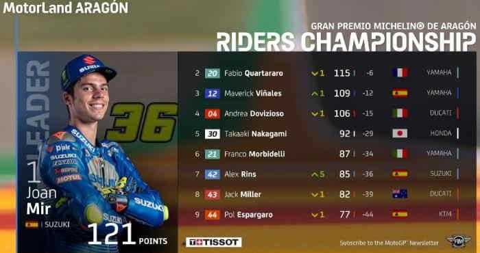 Klasemen MotoGP Aragon 2020