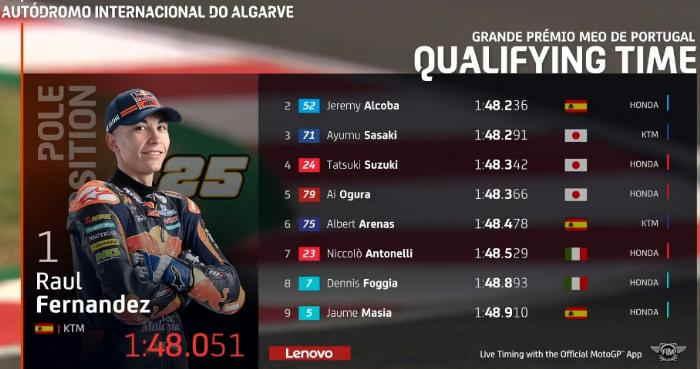 Hasil Kualifikasi Moto3 Portugal 2020