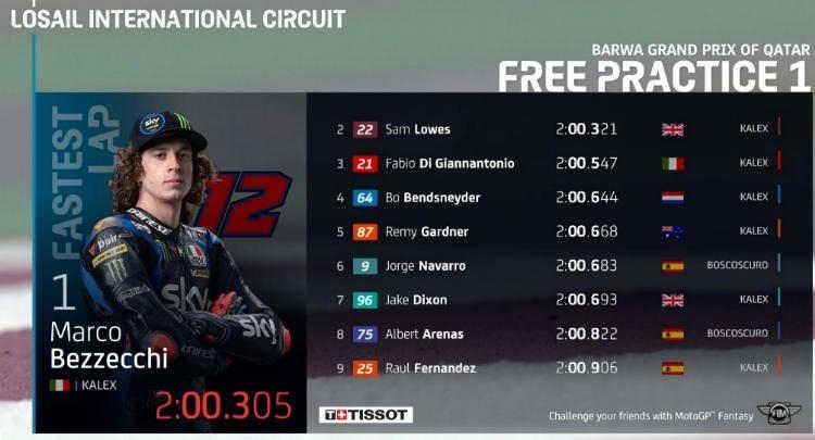 Hasil FP1 Moto2 Qatar 2021