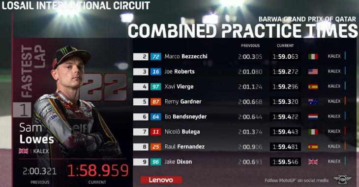 Hasil FP2 Moto2 Qatar 2021
