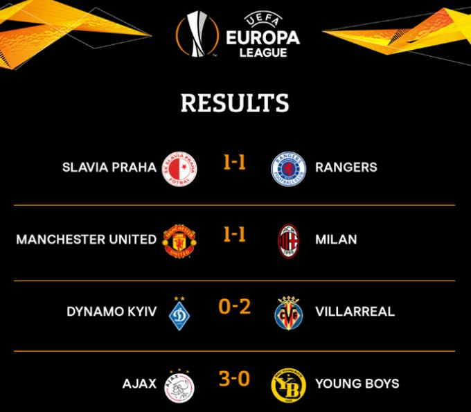 Hasil Man United vs AC Milan 1-1