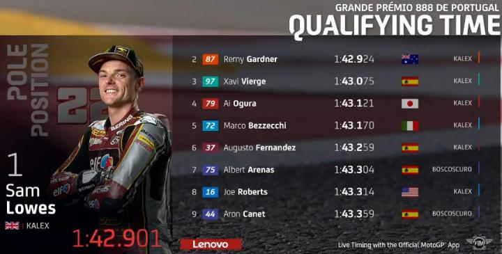 Hasil Kualifikasi Moto2 Portugal 2021