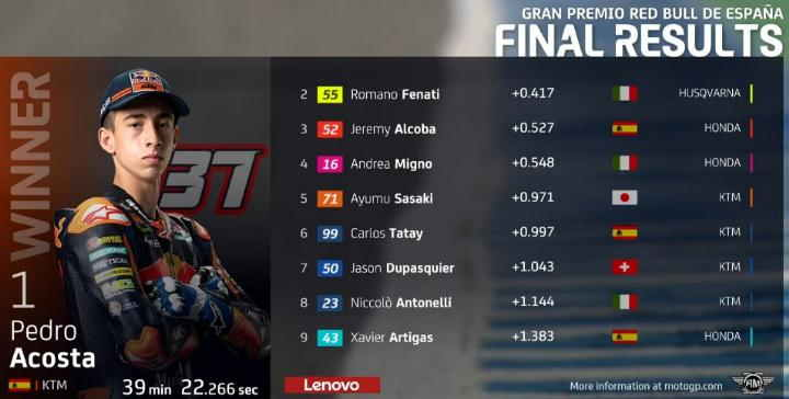 Hasil Race Moto3 Jerez 2021