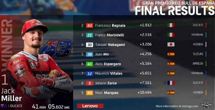 Hasil Race MotoGP Jerez 2021