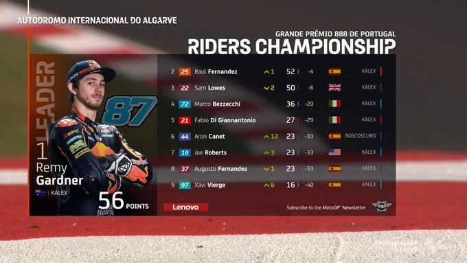 Klasemen Moto2 Portugal 2021