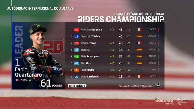 klasemen MotoGP Portugal 2021