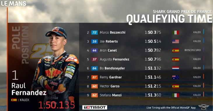 Hasil Kualifikasi Moto2 Le Mans 2021