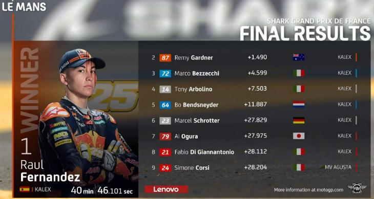 Hasil Race Moto2 Le Mans 2021
