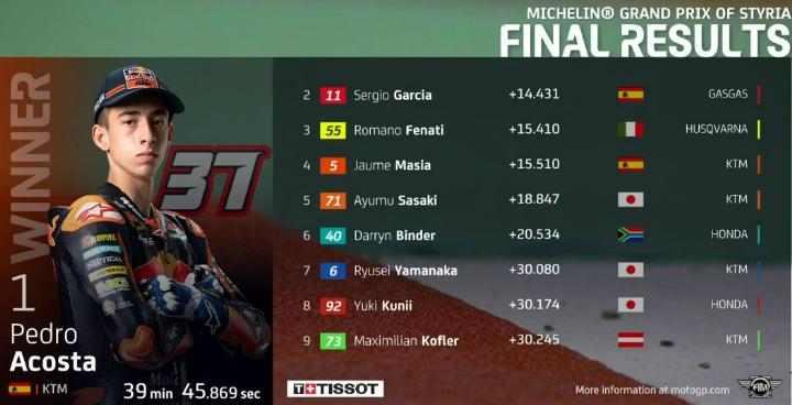 Hasil Race Moto3 Styria 2021