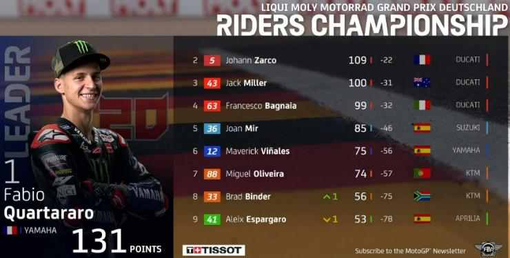 Klasemen MotoGP Jerman 2021