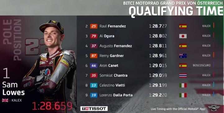 Hasil Kualifikasi Moto2 Austria 2021