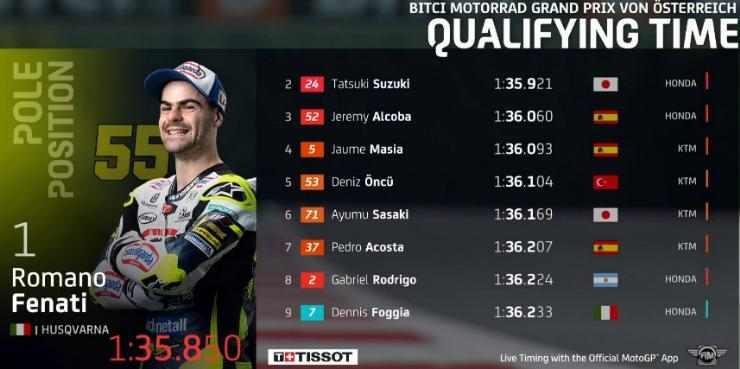 Hasil Kualifikasi Moto3 Austria 2021
