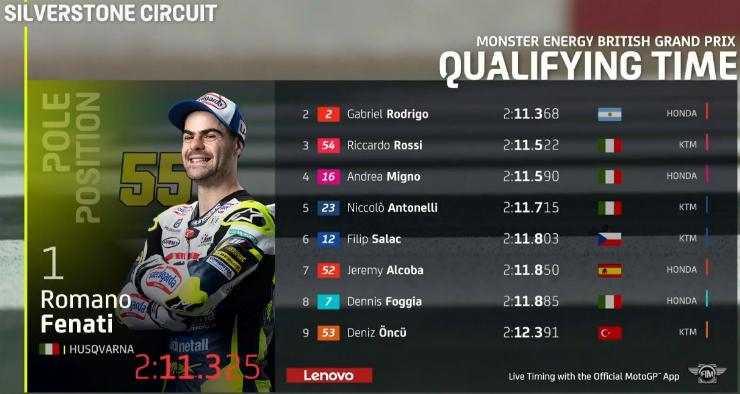Hasil Kualifikasi Moto3 Inggris 2021