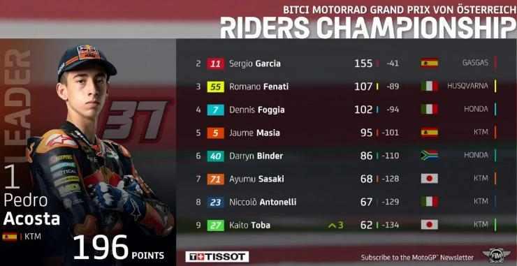 Klasemen Moto3 2021 Usai GP Austria