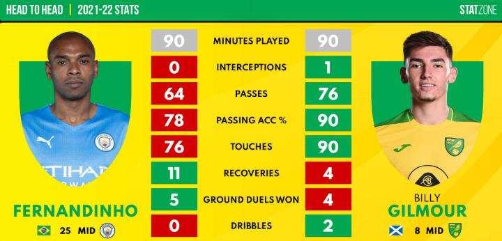 Prediksi Lineup Manchester City vs Norwich City 21 Agustus 2021