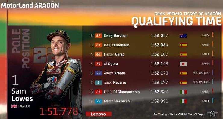 Hasil Kualifikasi Moto2 Aragon 2021
