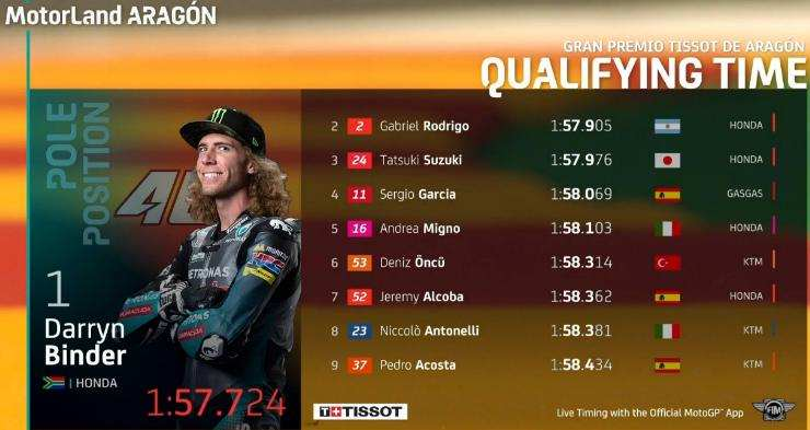 Hasil Kualifikasi Moto3 Aragon 2021 Lengkap