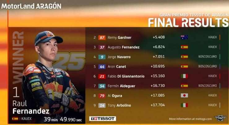 Hasil Race Moto2 Aragon 2021